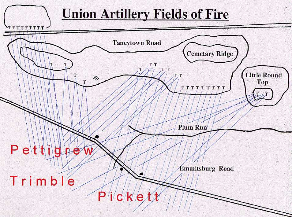 Union Artillery was able to rein shot and shell from all directions